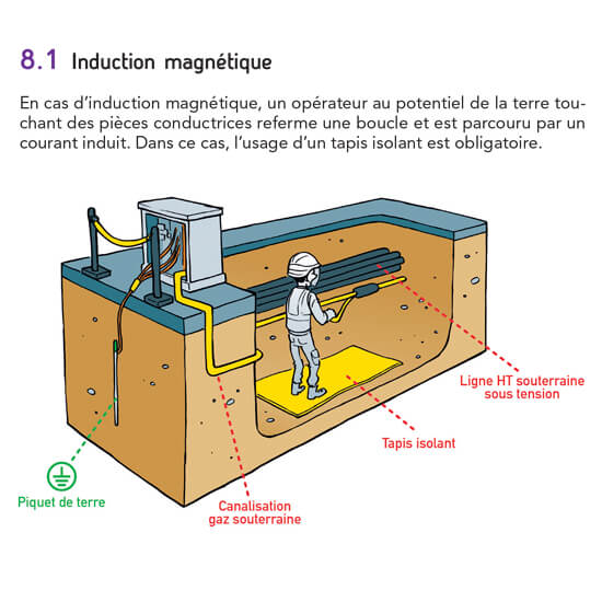 induction-magnetique